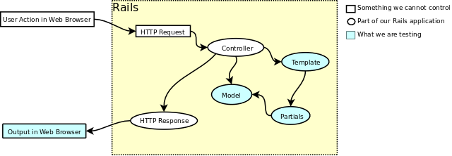 HTML Request Lifecycle